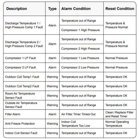 Actron AC System Control Alarm Mix