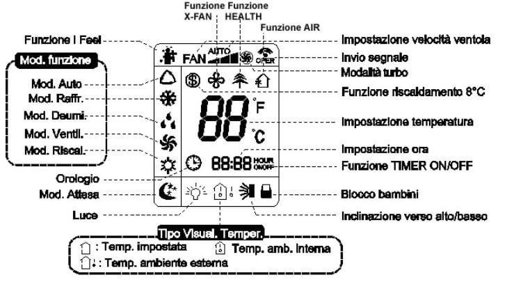 Argo Air Conditioner display icons