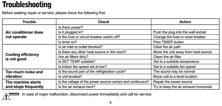 Delonghi Air Conditioner Error Codes | Sante Blog