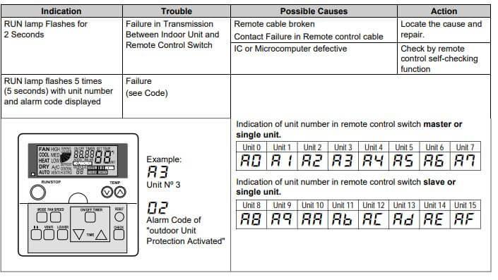Hitachi AC Error Codes and Troubleshooting | ACErrorCode com