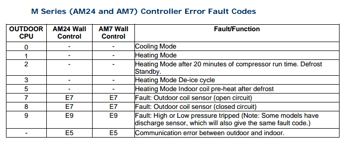 M Series (AM24 and AM7) Controller Error Fault Codes