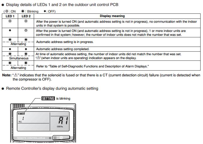 Led1 - Led 2 Display Meaning