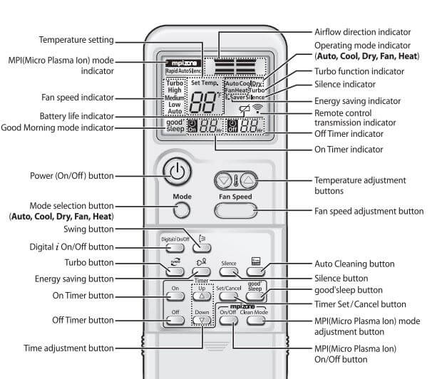 Samsung Wireless Remote Control-Buttons and Display