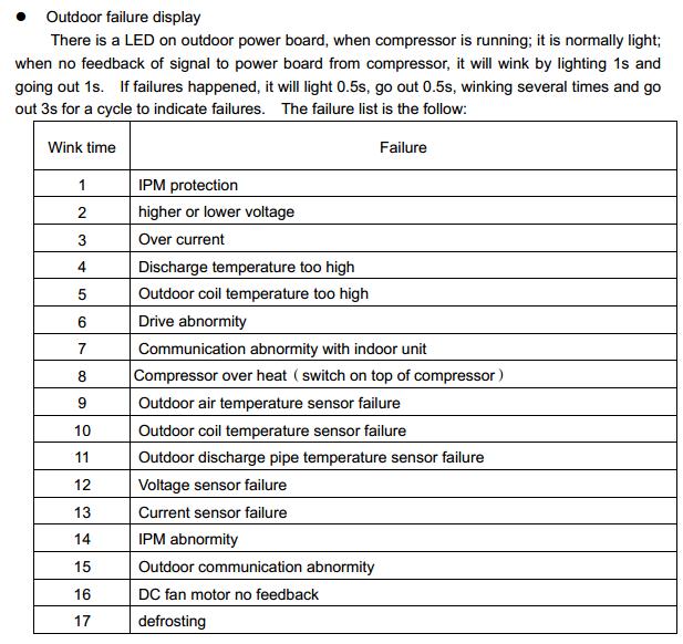 Air Conditioner Error Codes