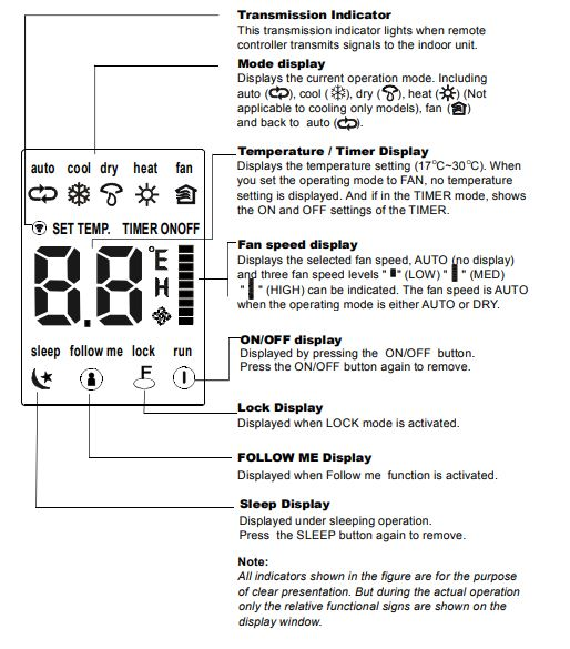 Actron AC Remote Control Display