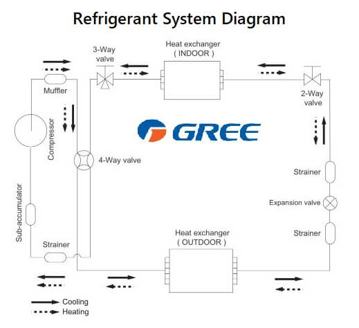 Gree Air Conditioners Error Codes | ACErrorCode com