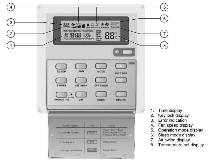 McQuay Air Conditioner Remote Control Error Codes