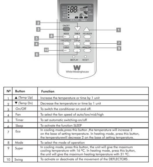 Westinghouse Air Conditioner Remote Control Display