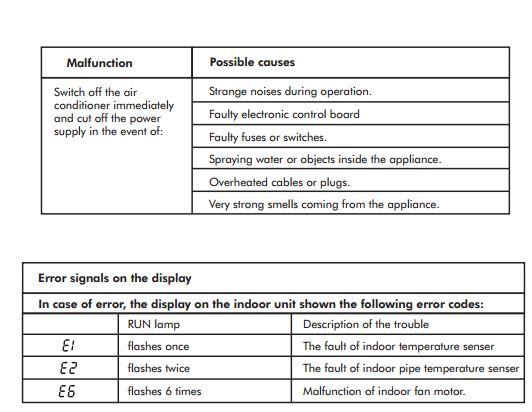 Westinghouse Air Conditioner Error Codes; E1-E2-E6