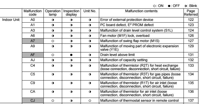 Daikin Error Code manual