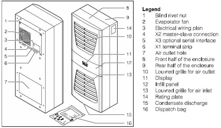 Rittal Air Conditioner Error Codes | ACErrorCode com