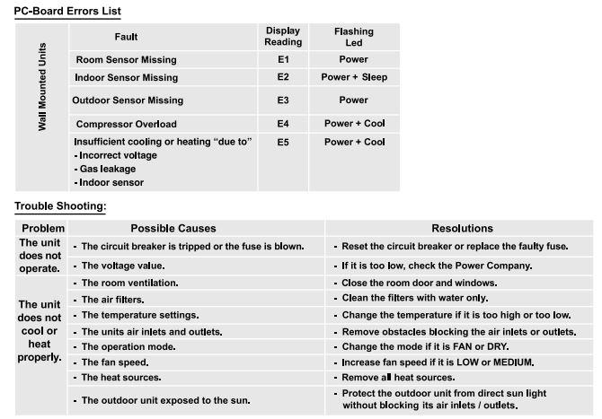 Unionaire Air Conditioner Error Codes Acerrorcode Com