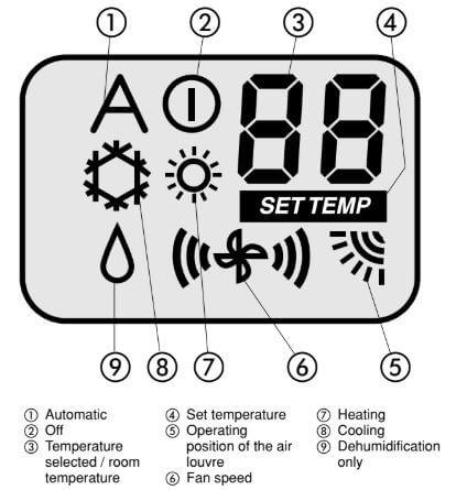 Carrier Cassette Air Conditioner Error Codes | ACErrorCode com