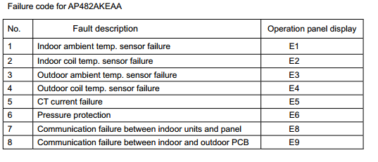 Haier Wall Mounted Type Air Conditioner Error Codes