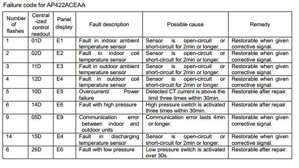 Haier Air Conditioner Error Codes Acerrorcode Com
