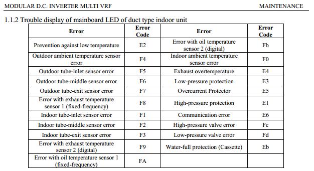 Gree Multi Inverter Vrf Error Codes Acerrorcode Com