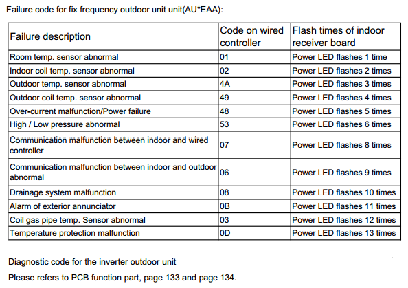 Failure code for fix frequency outdoor unit