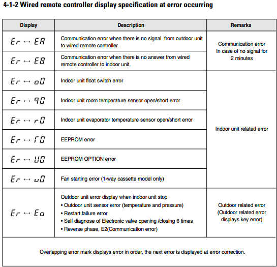 Wired remote controller display specification at error occurring