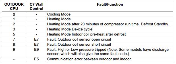C Series C7-1 Controller Error Fault Codes E7-E9-E5