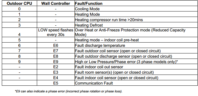 Actron Air Conditioning Fault Codes