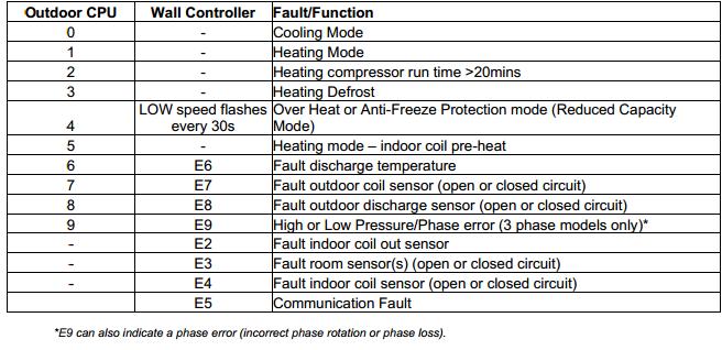 💄 Amana furnace error code e5 | Fault codes for Amana and