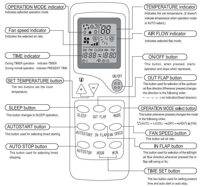 Unionaire Air Conditioner Remote Control