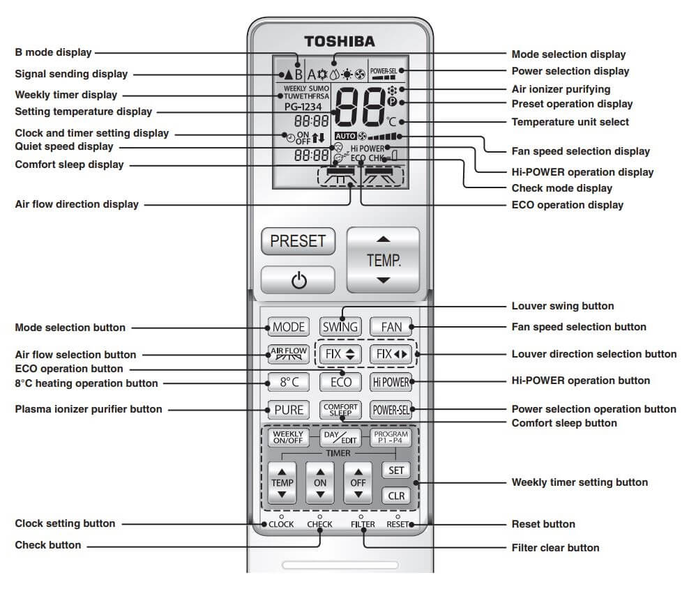 Toshiba Air Conditioner Remote Control Display Meaning