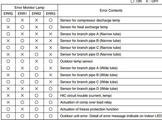 Error Monitor Lamp and Contents