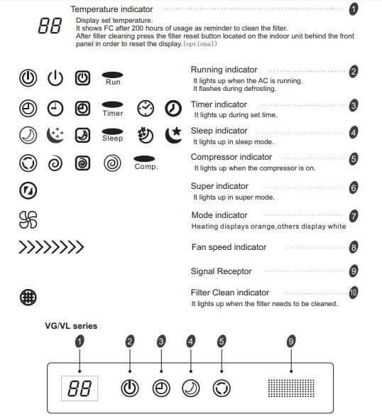 Hisense Air Conditioner Display introduction