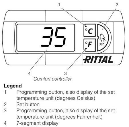 Rittal AC Control Using the Comfort Controller