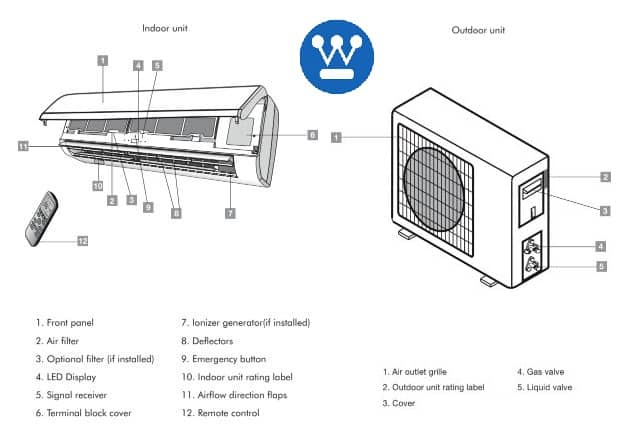 Westinghouse Air Conditioner Parts