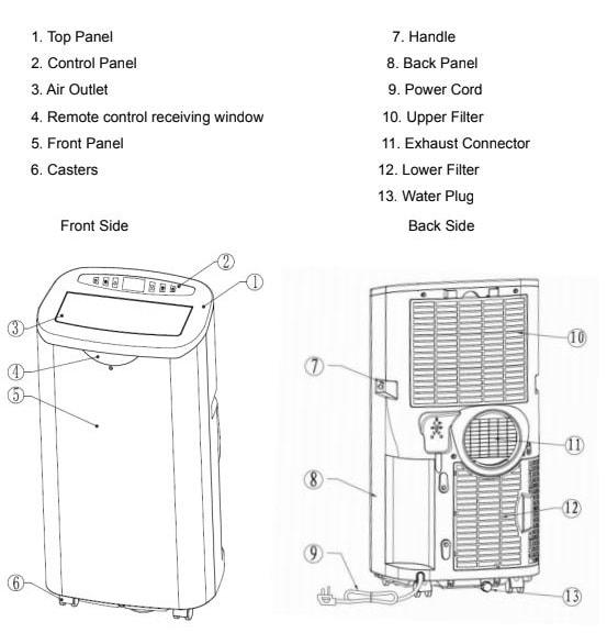 Della Portable Air Conditioner Parts List