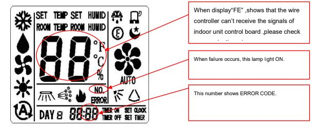 FE-Error Codes Indicated By Wire Remote Controller