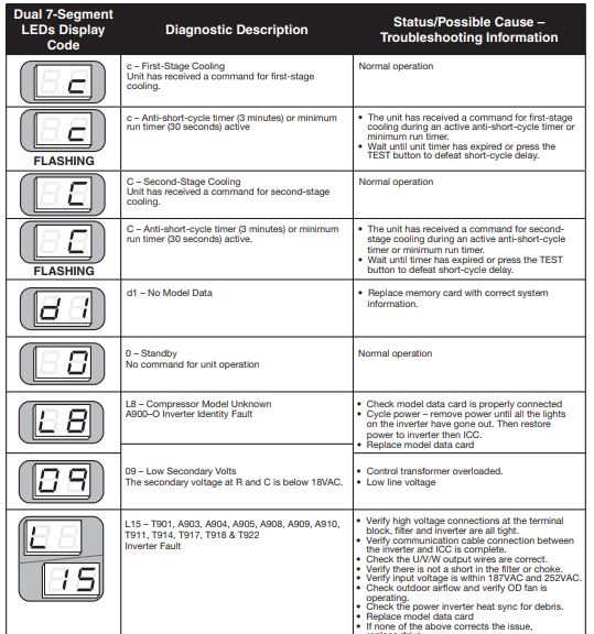 Rheem AC ICC Diagnostic Codes
