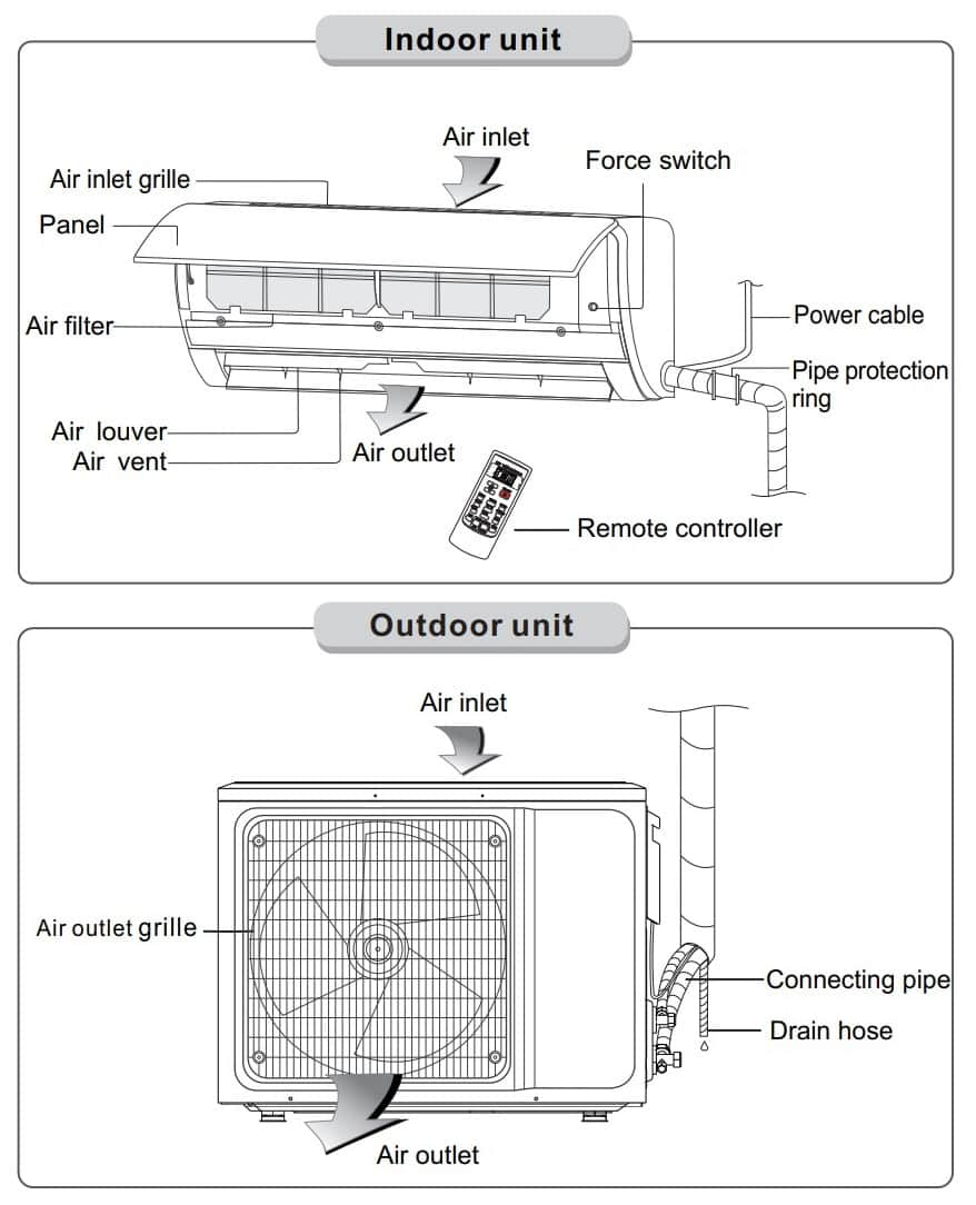 AUX Air Conditioning Wall Mounted Error Codes