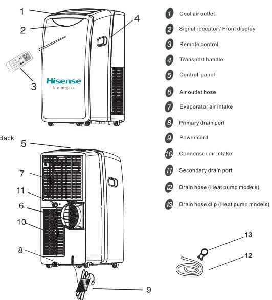 hisense portable ac error codes and troubleshooting