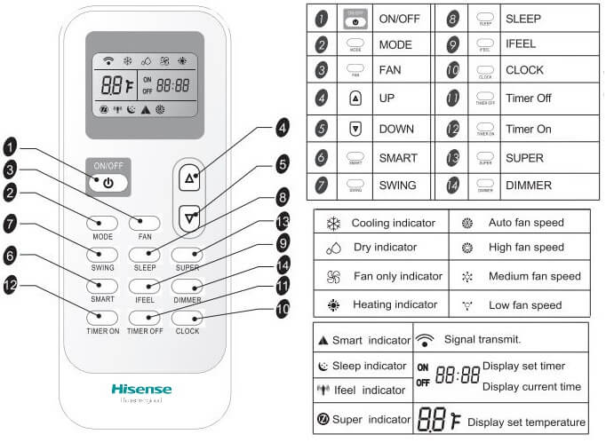 Hisense AC Error Codes and Troubleshooting | ACErrorCode com