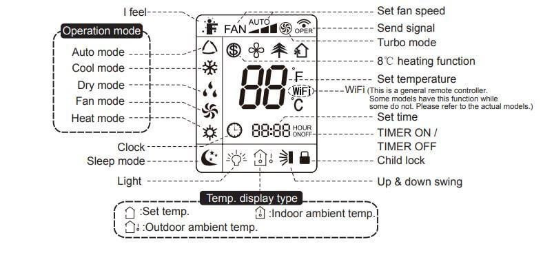 Godrej AC Remote Control Display