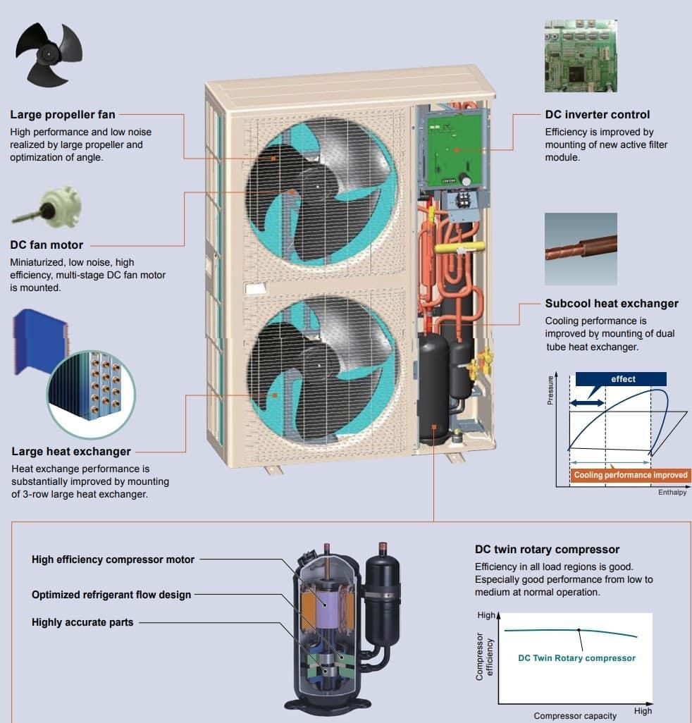 Fujitsu General VRF Advanced High Efficiency Technology