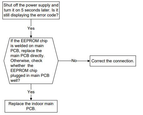 EEPROM parameter error diagnosis and solution(E1)