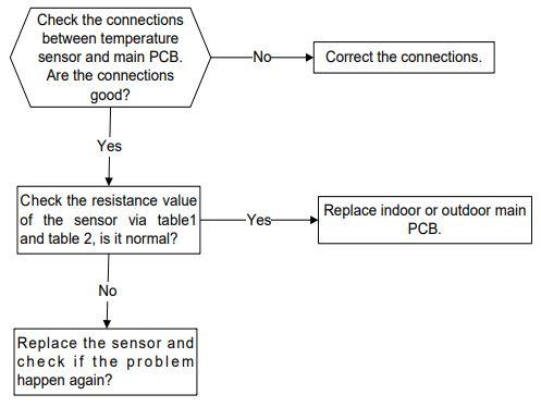 Open circuit or short circuit of temperature sensors diagnosis and solution(E5,E6)