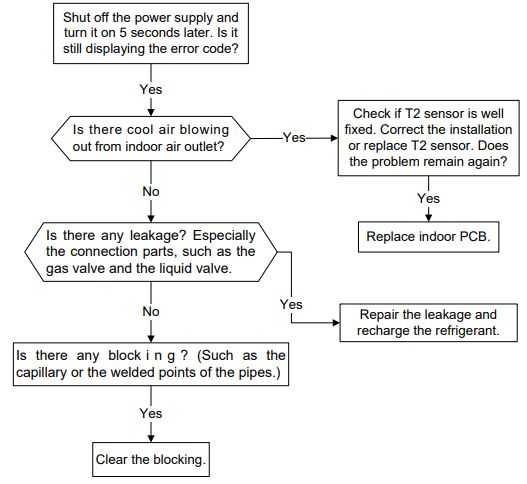Refrigerant Leakage Detection diagnosis and solution(EC)