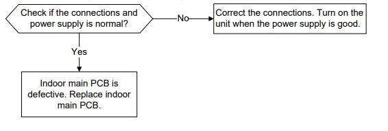 Zero crossing detection error diagnosis and solution(E2)