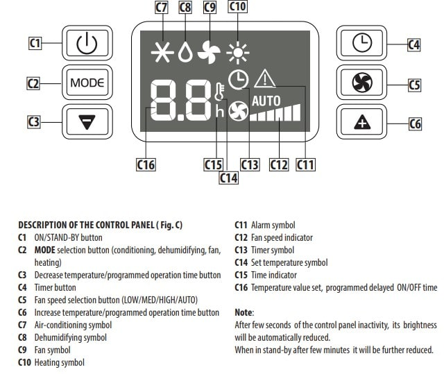 Delonghi Portable AC Display Panel 2