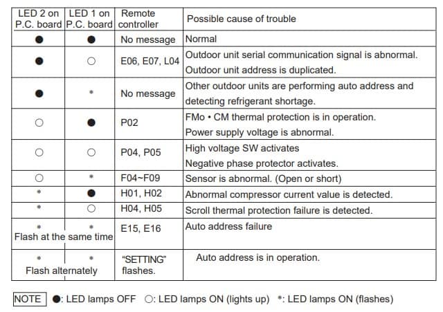 LED Indication on the Outdoor Unit's P.C.B. Ass'y