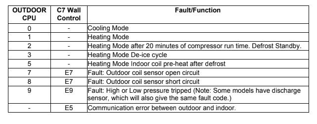 C Series (C7-1) Controller Error Fault Codes
