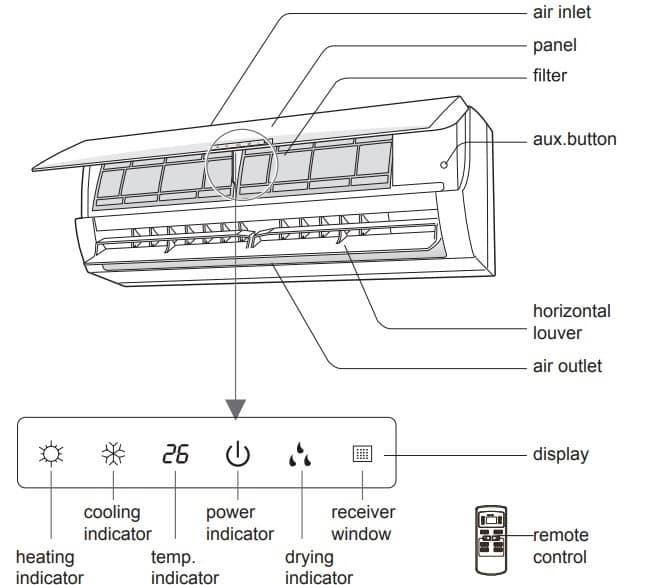 Blueridge AC Indoor Parts Meaning