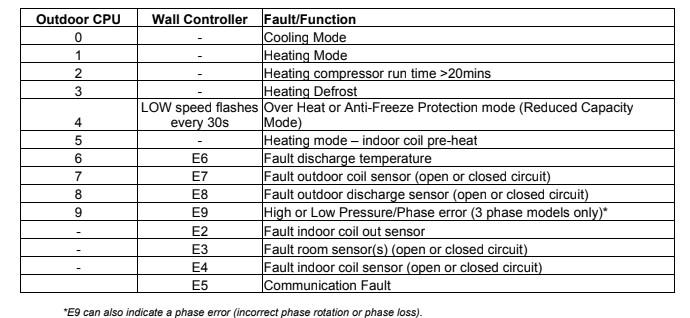 Actron AC ESP Unit Error Fault Codes